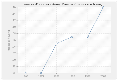 Viserny : Evolution of the number of housing