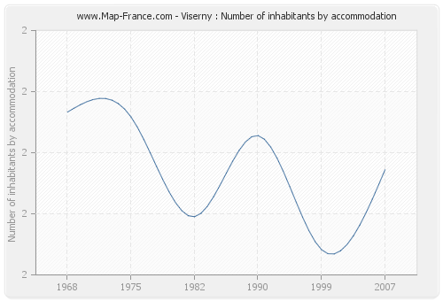 Viserny : Number of inhabitants by accommodation