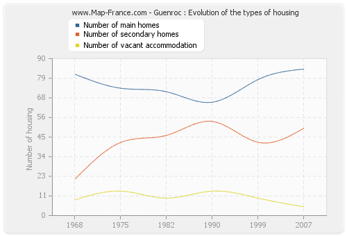 Guenroc : Evolution of the types of housing