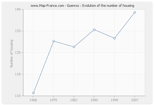 Guenroc : Evolution of the number of housing