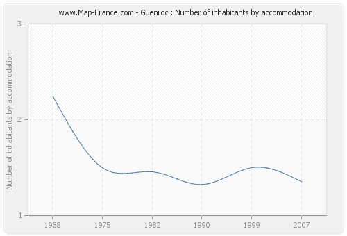Guenroc : Number of inhabitants by accommodation