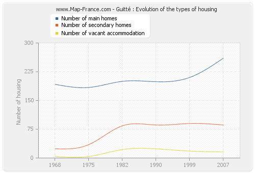Guitté : Evolution of the types of housing
