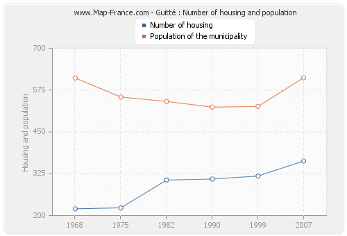 Guitté : Number of housing and population