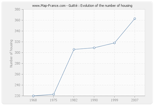 Guitté : Evolution of the number of housing
