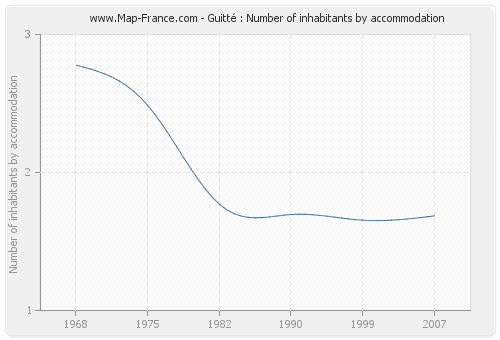 Guitté : Number of inhabitants by accommodation