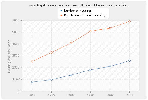 Langueux : Number of housing and population