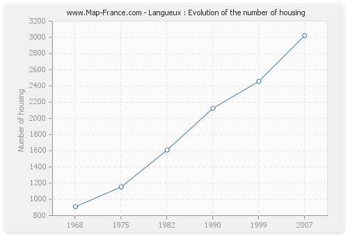Langueux : Evolution of the number of housing