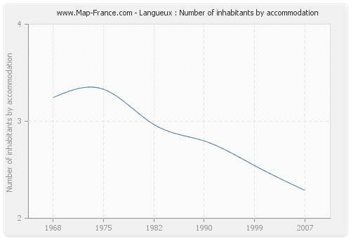 Langueux : Number of inhabitants by accommodation