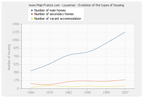 Louannec : Evolution of the types of housing