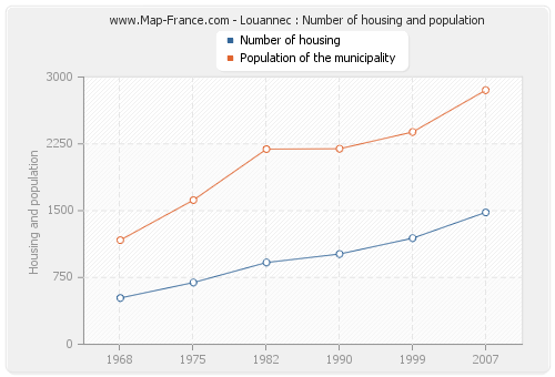 Louannec : Number of housing and population