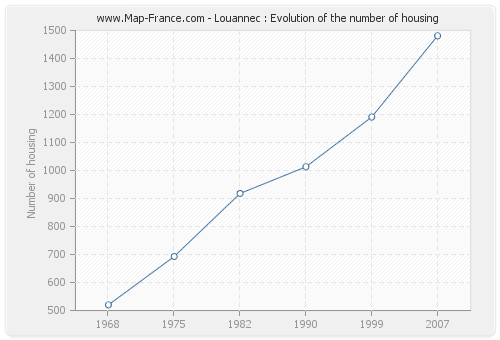 Louannec : Evolution of the number of housing