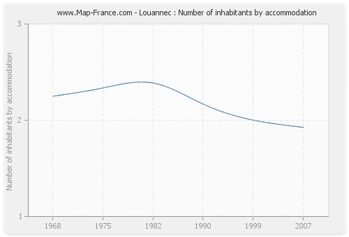 Louannec : Number of inhabitants by accommodation