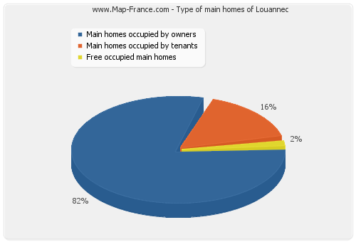 Type of main homes of Louannec