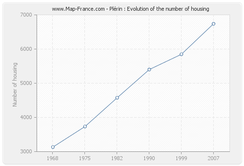 Plérin : Evolution of the number of housing