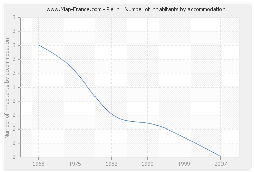 Plérin : Number of inhabitants by accommodation