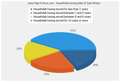 Household moving date of Saint-Brieuc