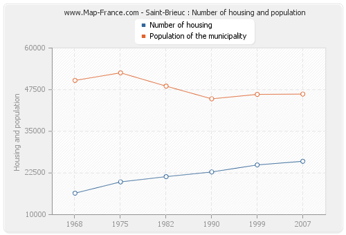 Saint-Brieuc : Number of housing and population