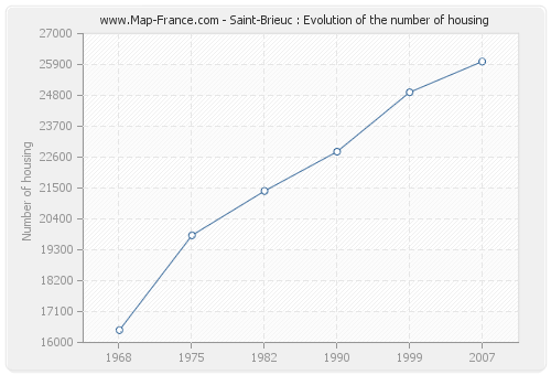 Saint-Brieuc : Evolution of the number of housing