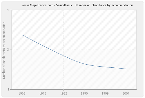 Saint-Brieuc : Number of inhabitants by accommodation