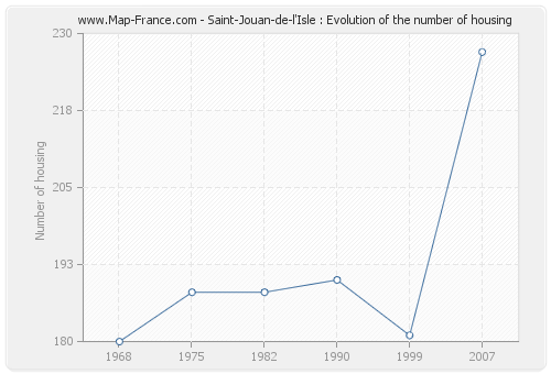 Saint-Jouan-de-l'Isle : Evolution of the number of housing