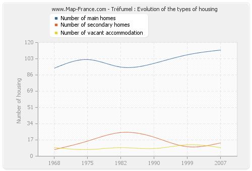Tréfumel : Evolution of the types of housing