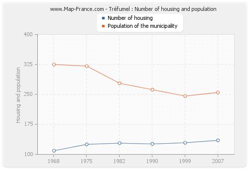 Tréfumel : Number of housing and population