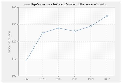 Tréfumel : Evolution of the number of housing