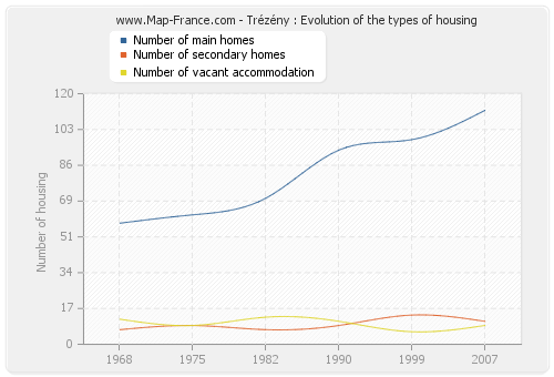 Trézény : Evolution of the types of housing