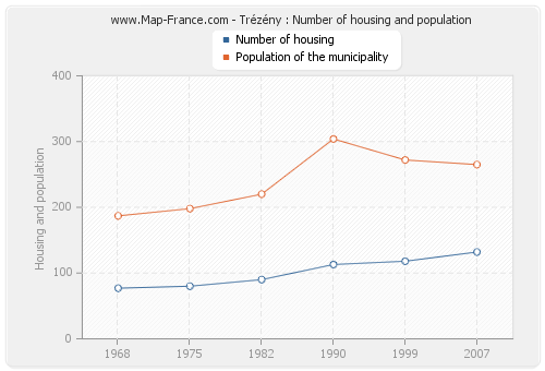 Trézény : Number of housing and population