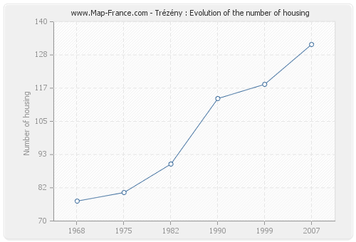Trézény : Evolution of the number of housing
