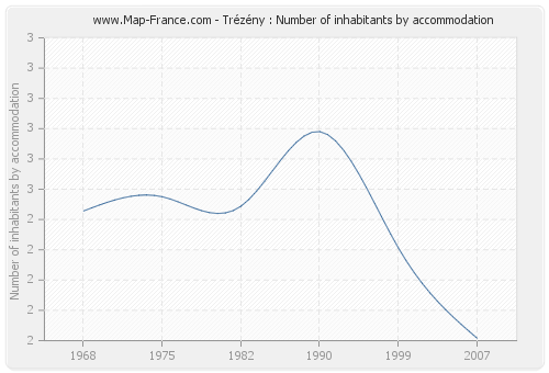 Trézény : Number of inhabitants by accommodation