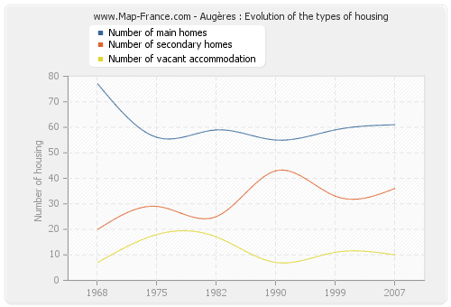 Augères : Evolution of the types of housing