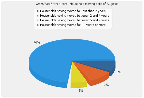 Household moving date of Augères