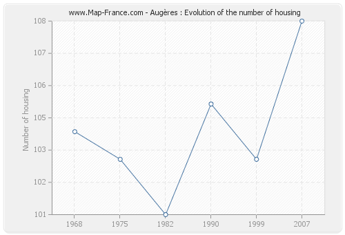 Augères : Evolution of the number of housing