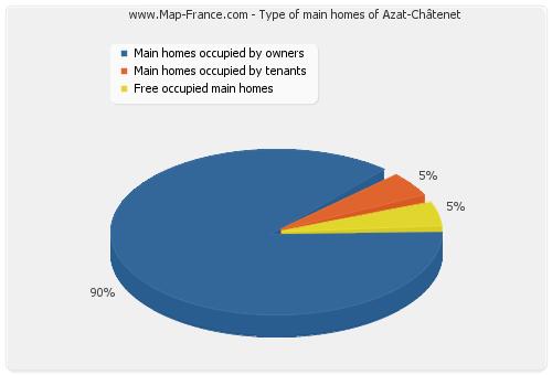 Type of main homes of Azat-Châtenet