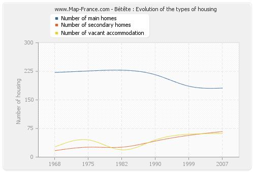 Bétête : Evolution of the types of housing