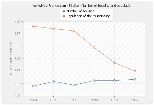 Bétête : Number of housing and population