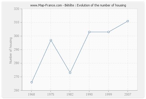 Bétête : Evolution of the number of housing