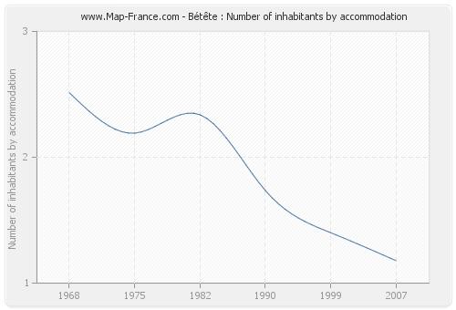 Bétête : Number of inhabitants by accommodation
