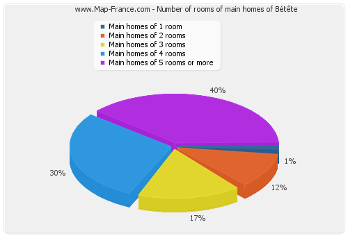 Number of rooms of main homes of Bétête