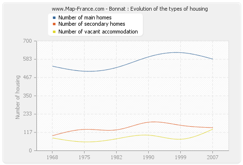 Bonnat : Evolution of the types of housing