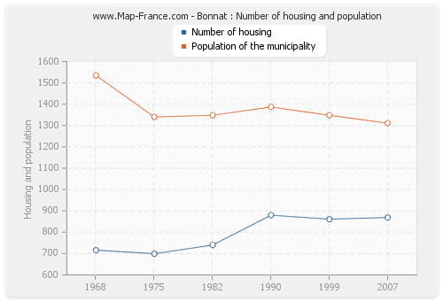 Bonnat : Number of housing and population