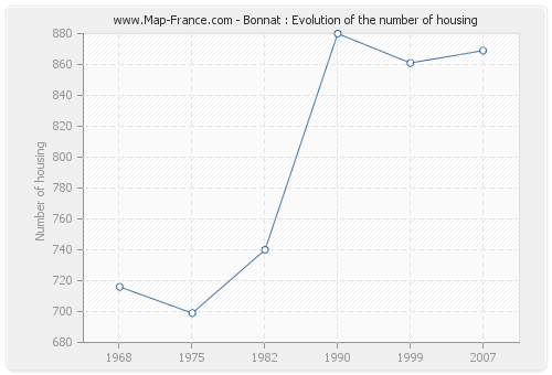 Bonnat : Evolution of the number of housing