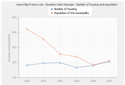 Bussière-Saint-Georges : Number of housing and population