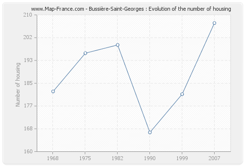 Bussière-Saint-Georges : Evolution of the number of housing
