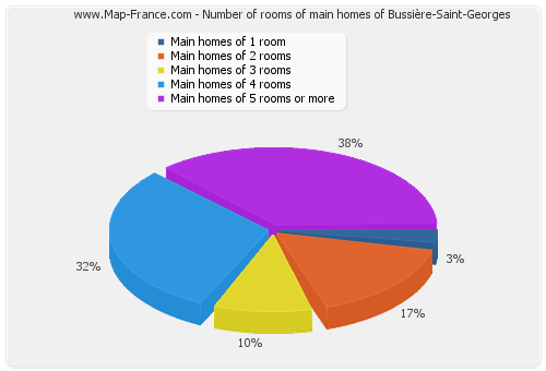 Number of rooms of main homes of Bussière-Saint-Georges