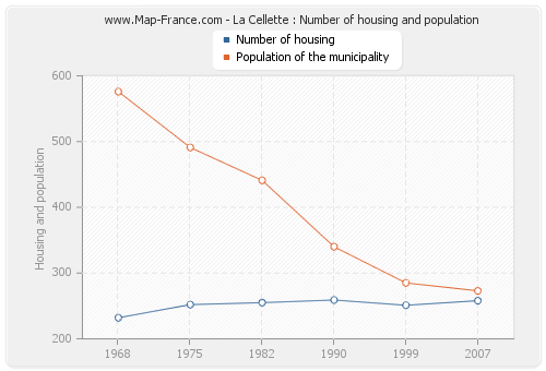 La Cellette : Number of housing and population