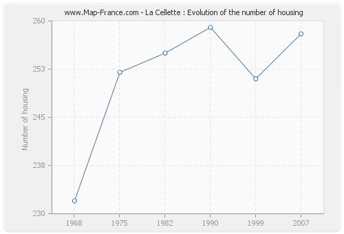 La Cellette : Evolution of the number of housing