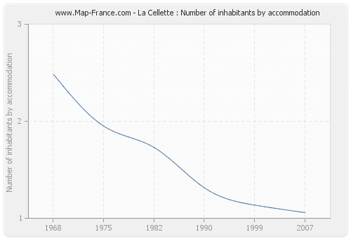 La Cellette : Number of inhabitants by accommodation