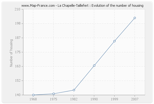 La Chapelle-Taillefert : Evolution of the number of housing